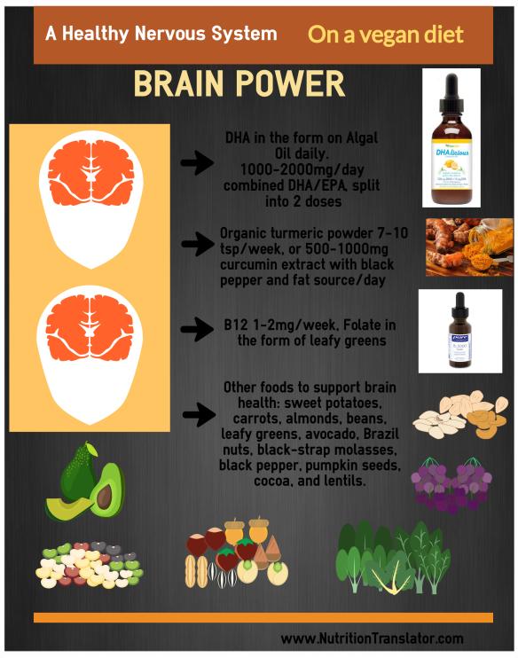 Veganalysis: Part 2 1 Brain Power  